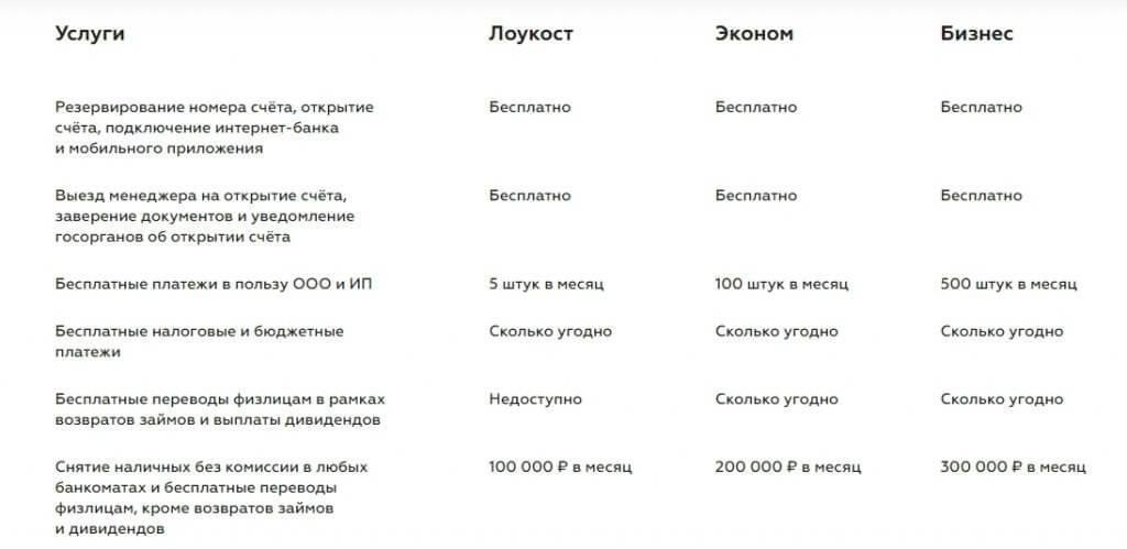 Банк Точка тарифы таблица
