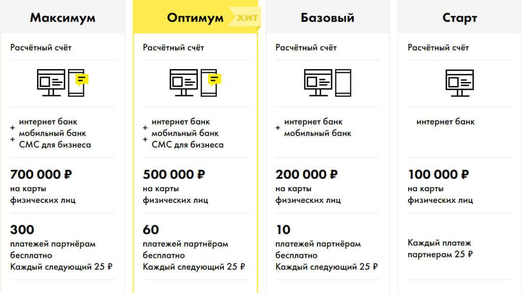 Полный список тарифов для предпринимателей и юридических лиц на РКО на официальном сайте Райффайзен Банка
