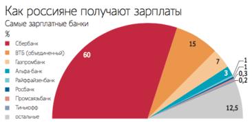 Как получают зарплаты россияне