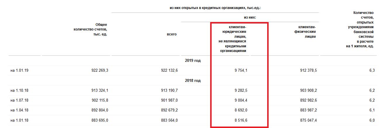 Количество расчетных счетов юридических и физических лиц на 2018 год