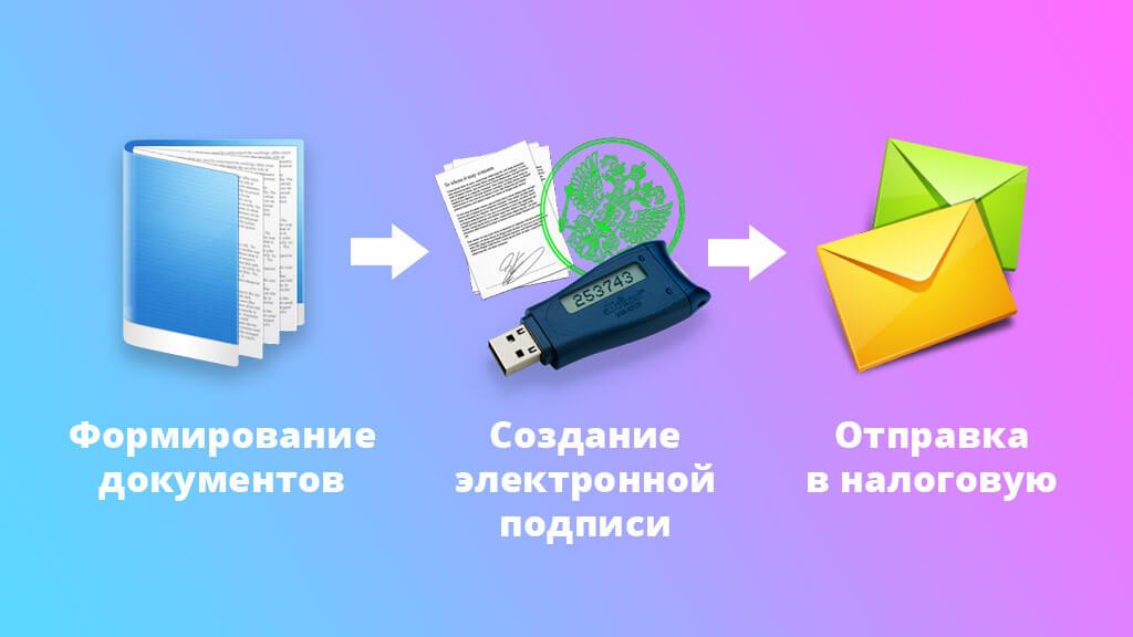 Помощь в получении субсидий состоит из нескольких этапов